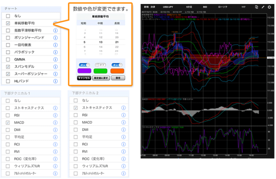 LIONFX for iPad テクニカルチャート